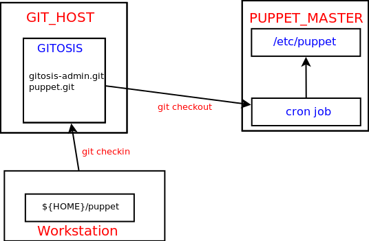 Puppet – so now what?? (Part 1 – Git It) – Chris's Blog